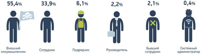 Россия заняла второе место по числу утечек данных в 2016 году
